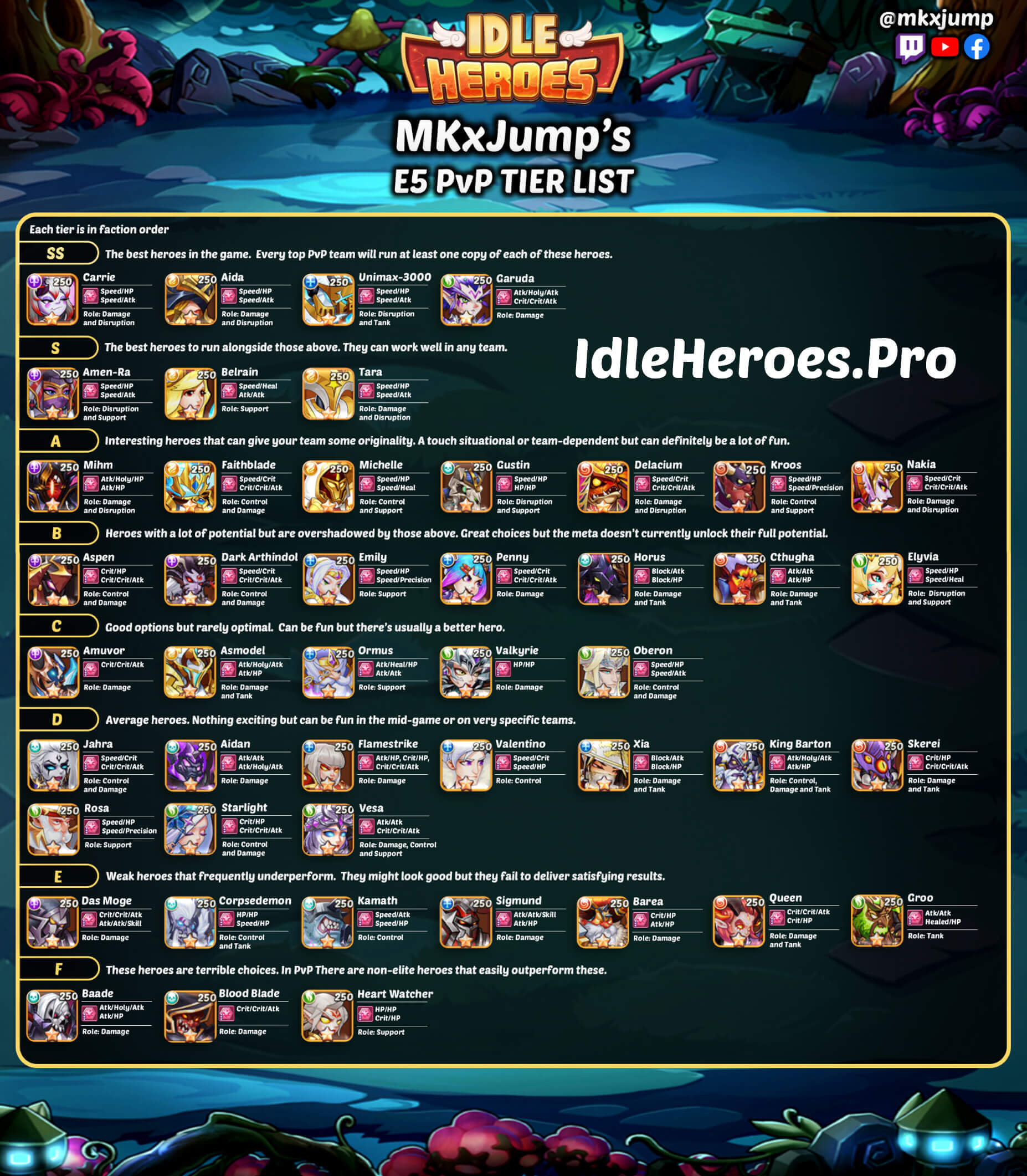 idle heroes tier list infographic